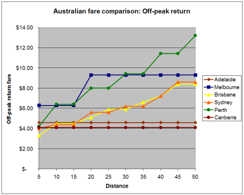 Off-peak return fares