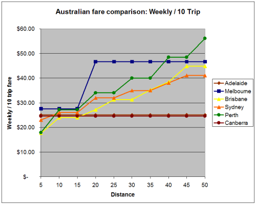 Weekly fares