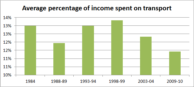 Average percentage of income spent on transport