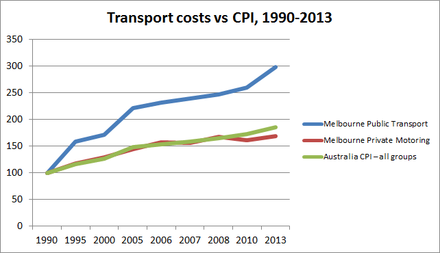 Transport costs vs CPI, 1990-2013