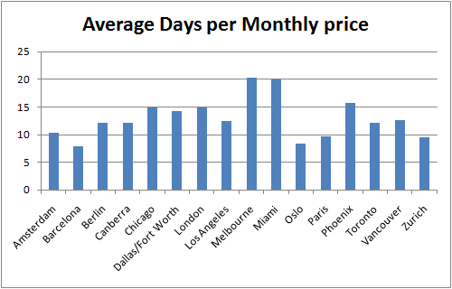 Graph: Average Days per Monthly price