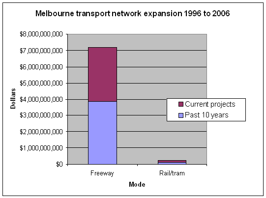 Melbourne transport network expansion 1996 to 2006