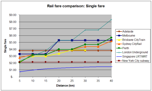 International fare comparison 2007