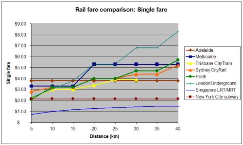 International fare comparison 2007