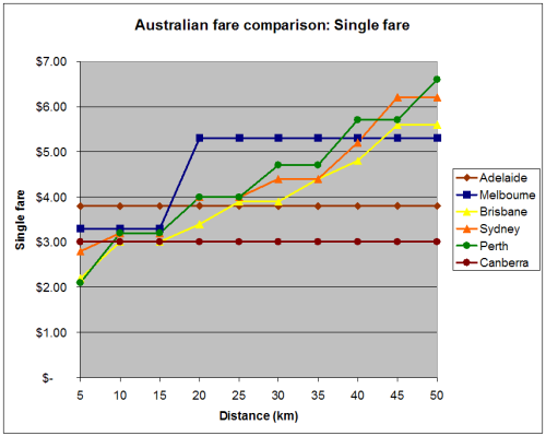Single fare comparison 2007