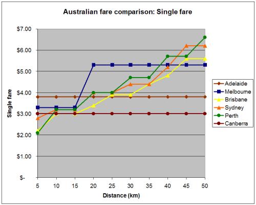 Single fare comparison 2007