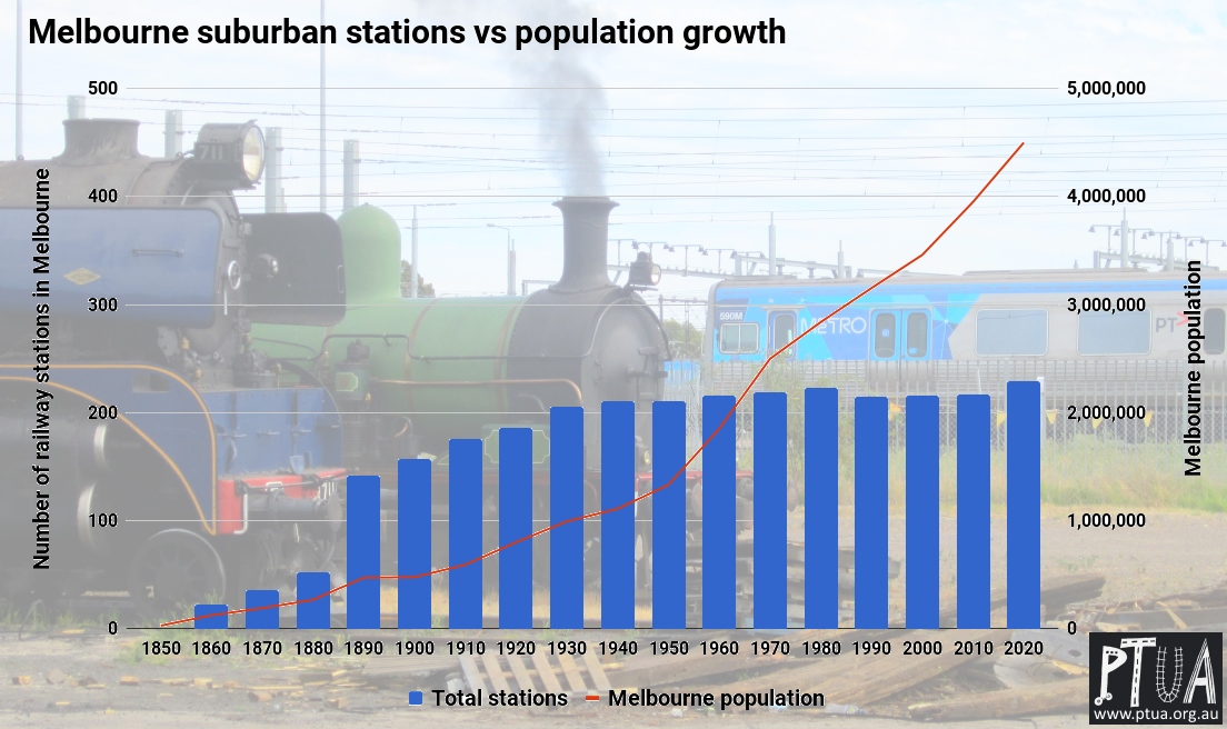Melbourne railway stations vs population growth