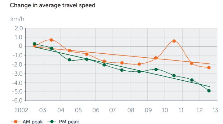 Change in average traffic speed
