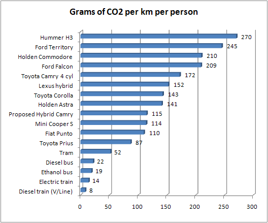 Comparison of emissions from motor vehicles and public transport