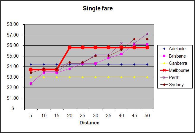 Australia comparison of public transport fares - single trip to CBD